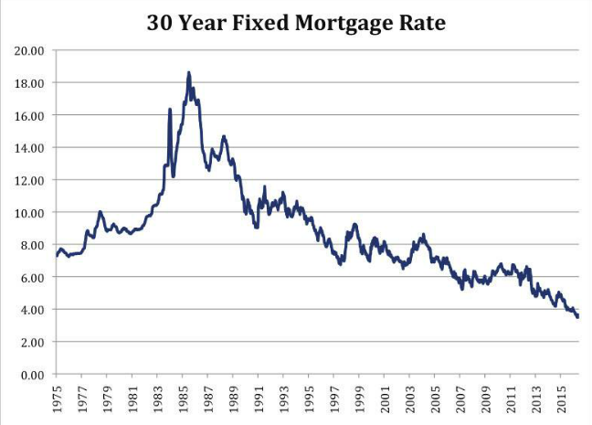 Scalpswingstraddle Historic 30 Year Mortgage Http